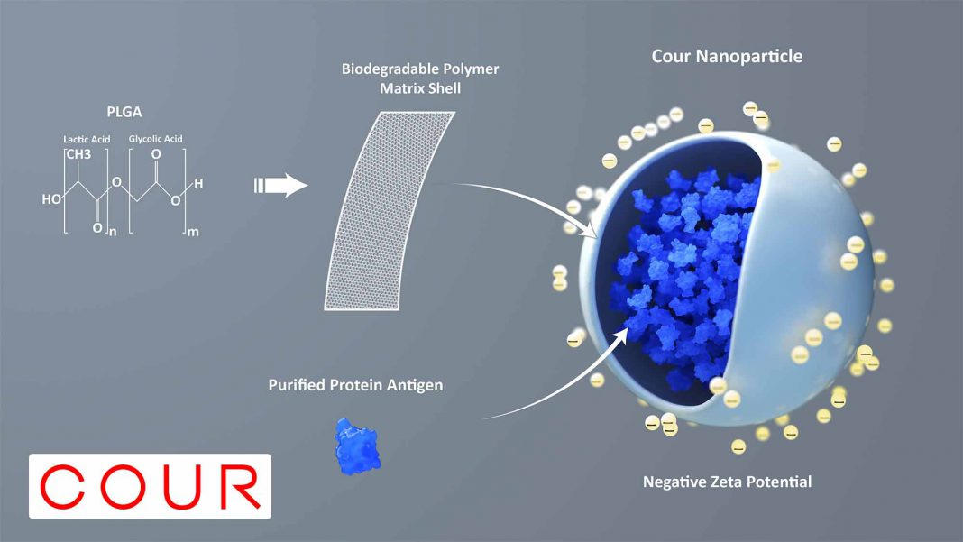 COUR Nanoparticle