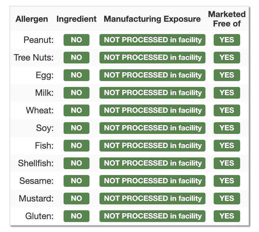 Allergence Manufacturing Exposure